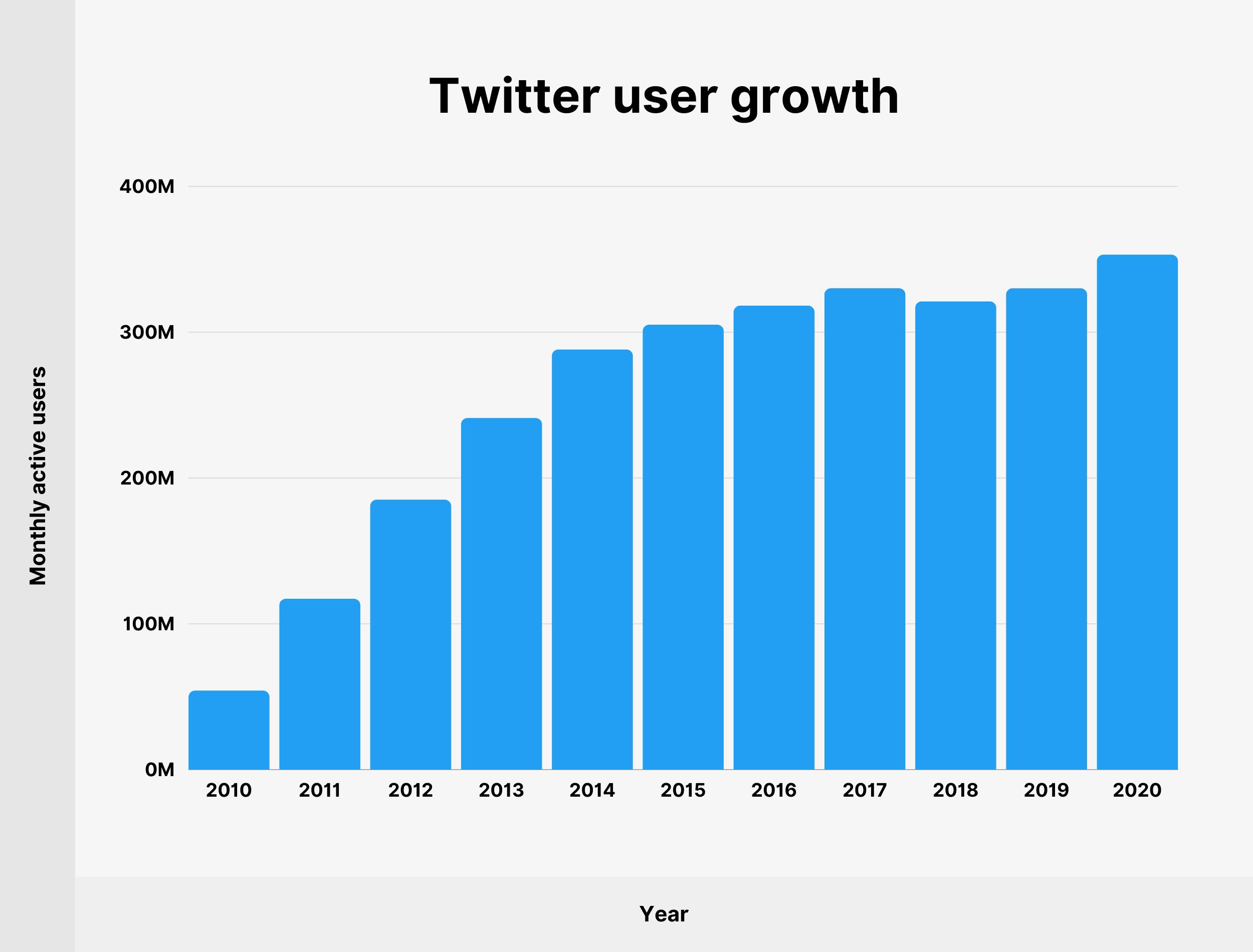 Wie viele Menschen nutzen Twitter im Jahr 20 [Neue Twitter ...