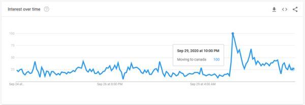 Tips Cara Pakai Google Trends paling mudah